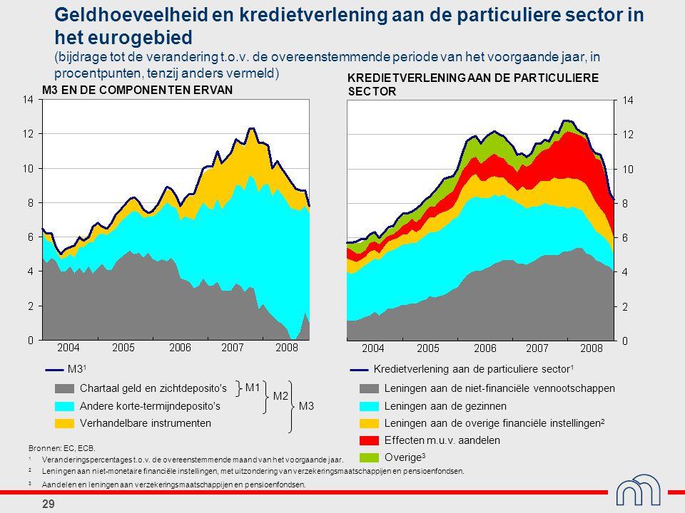 Geldhoeveelheid en kredietverlening aan de particuliere sector in het eurogebied (bijdrage tot de verandering t.o.v. de overeenstemmende periode van het voorgaande jaar, in procentpunten, tenzij anders vermeld)