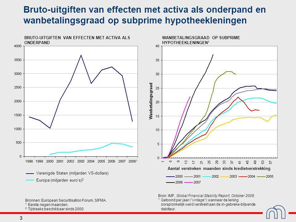 Bruto-uitgiften van effecten met activa als onderpand en wanbetalingsgraad op subprime hypotheekleningen