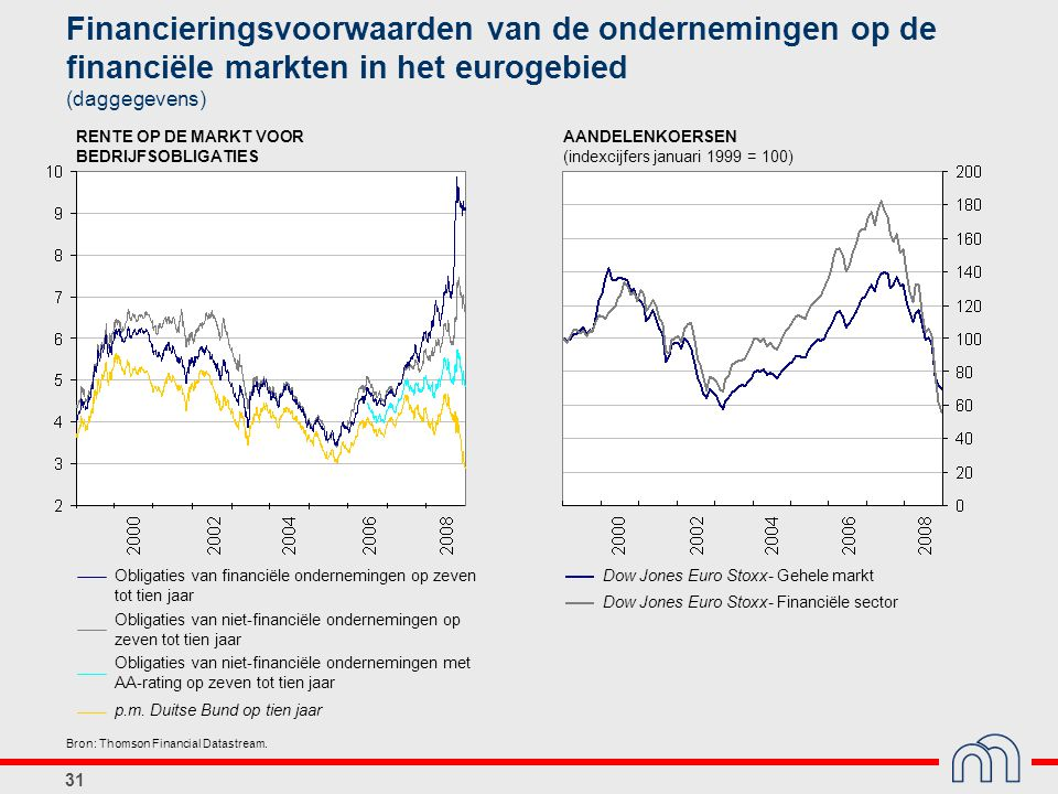 Financieringsvoorwaarden van de ondernemingen op de financiële markten in het eurogebied (daggegevens)