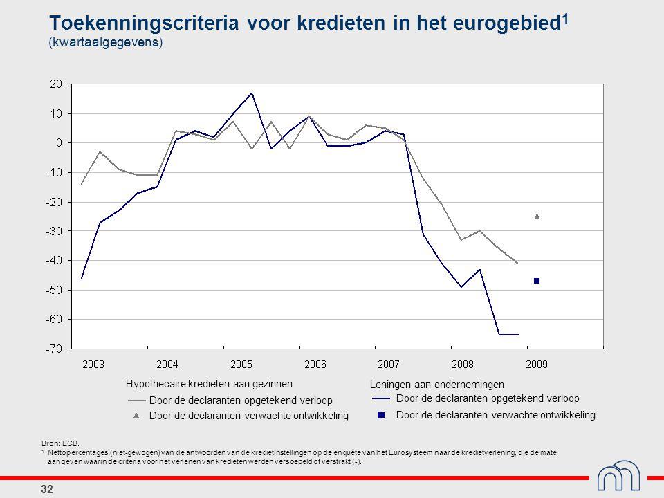 Toekenningscriteria voor kredieten in het eurogebied1 (kwartaalgegevens)