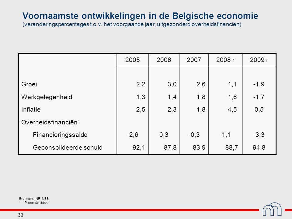Voornaamste ontwikkelingen in de Belgische economie (veranderingspercentages t.o.v. het voorgaande jaar, uitgezonderd overheidsfinanciën)