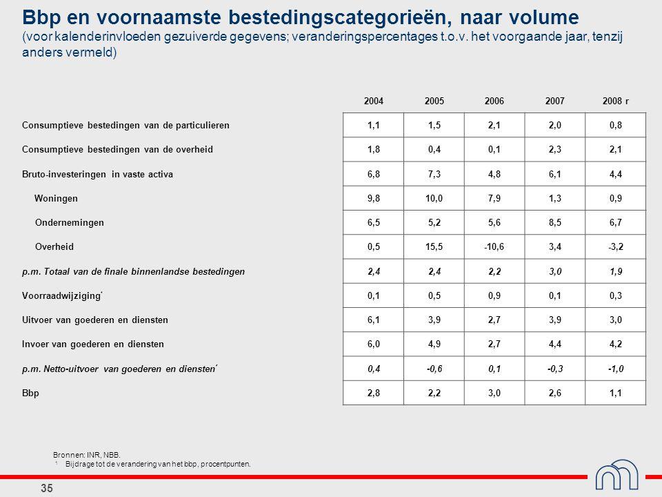 Bbp en voornaamste bestedingscategorieën, naar volume (voor kalenderinvloeden gezuiverde gegevens; veranderingspercentages t.o.v. het voorgaande jaar, tenzij anders vermeld)