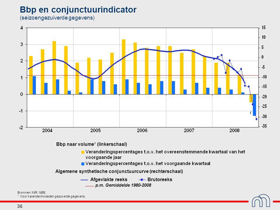 Bbp en conjunctuurindicator (seizoengezuiverde gegevens)