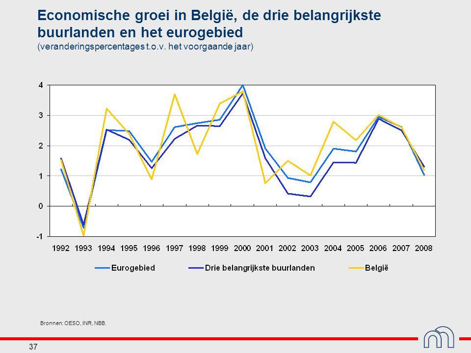 Economische groei in België, de drie belangrijkste buurlanden en het eurogebied (veranderingspercentages t.o.v. het voorgaande jaar)