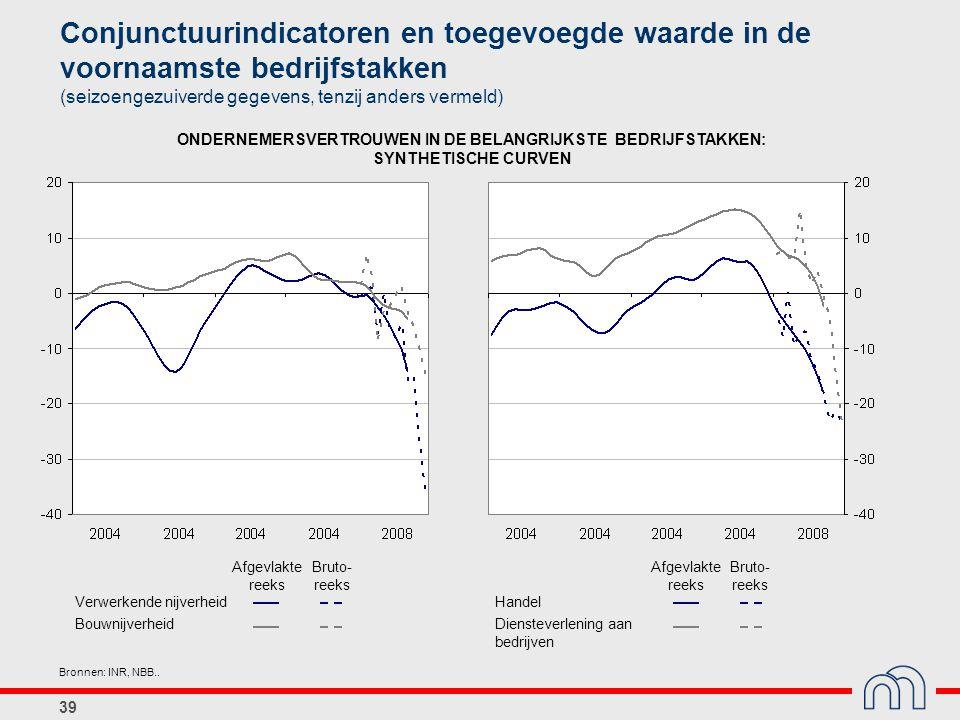 Conjunctuurindicatoren en toegevoegde waarde in de voornaamste bedrijfstakken (seizoengezuiverde gegevens, tenzij anders vermeld)