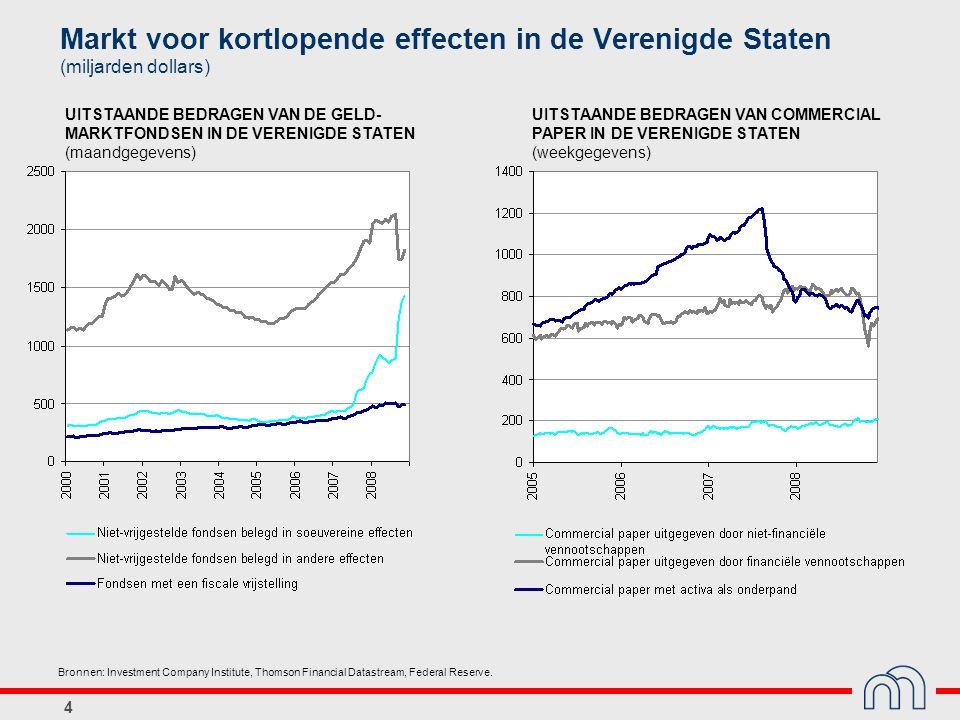 Markt voor kortlopende effecten in de Verenigde Staten (miljarden dollars)