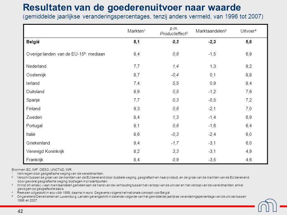 Resultaten van de goederenuitvoer naar waarde (gemiddelde jaarlijkse veranderingspercentages, tenzij anders vermeld, van 1996 tot 2007)