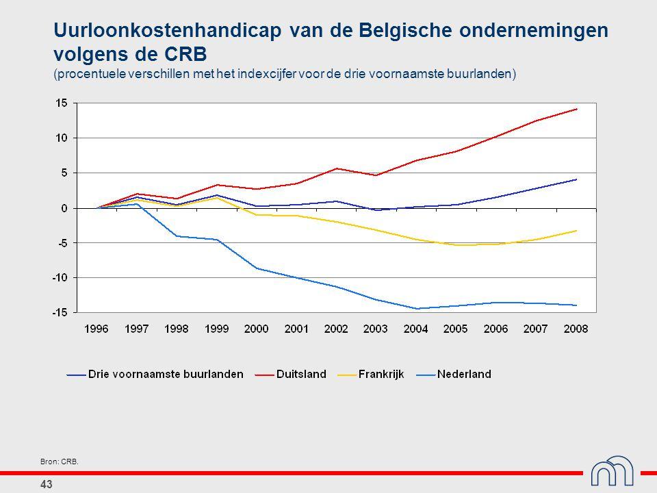 Uurloonkostenhandicap van de Belgische ondernemingen volgens de CRB (procentuele verschillen met het indexcijfer voor de drie voornaamste buurlanden)