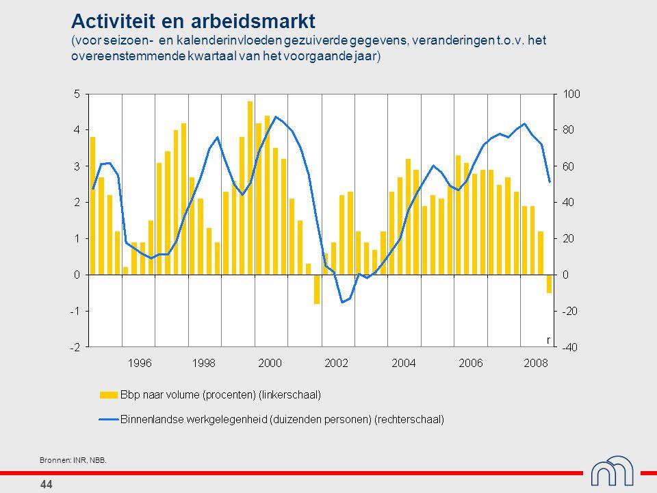 Activiteit en arbeidsmarkt (voor seizoen- en kalenderinvloeden gezuiverde gegevens, veranderingen t.o.v. het overeenstemmende kwartaal van het voorgaande jaar)