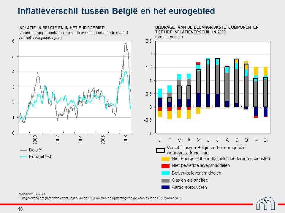 Inflatieverschil tussen België en het eurogebied