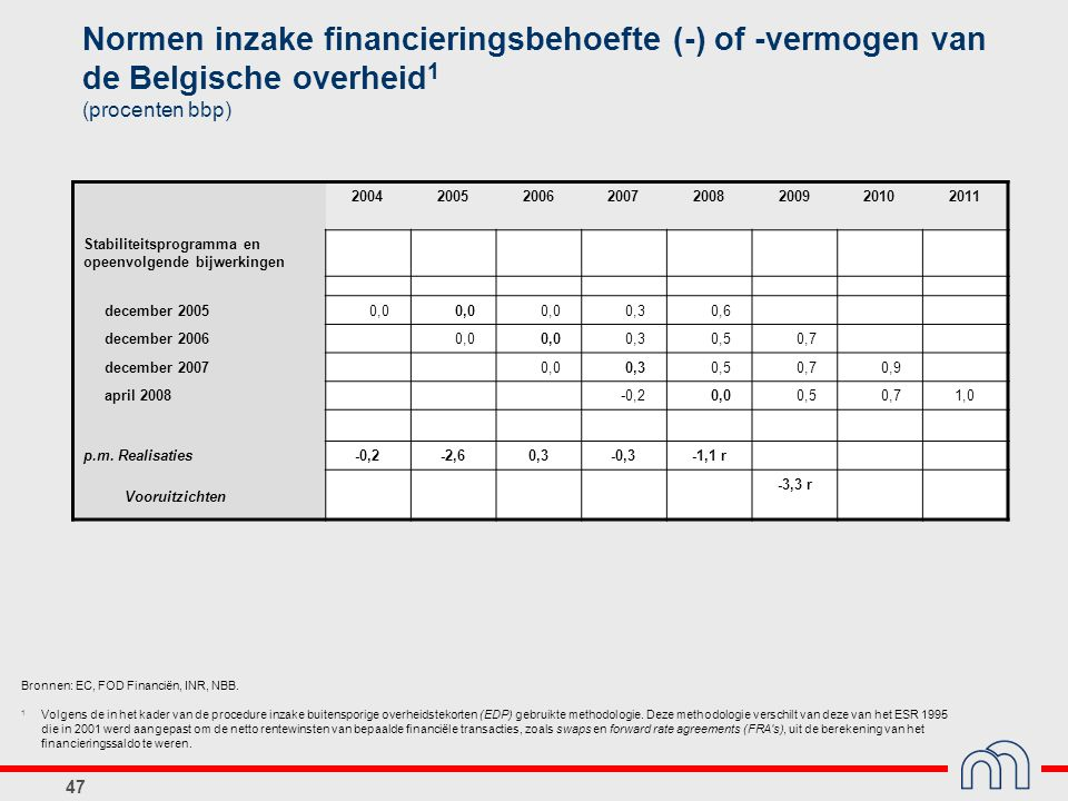 Normen inzake financieringsbehoefte (-) of -vermogen van de Belgische overheid1 (procenten bbp)