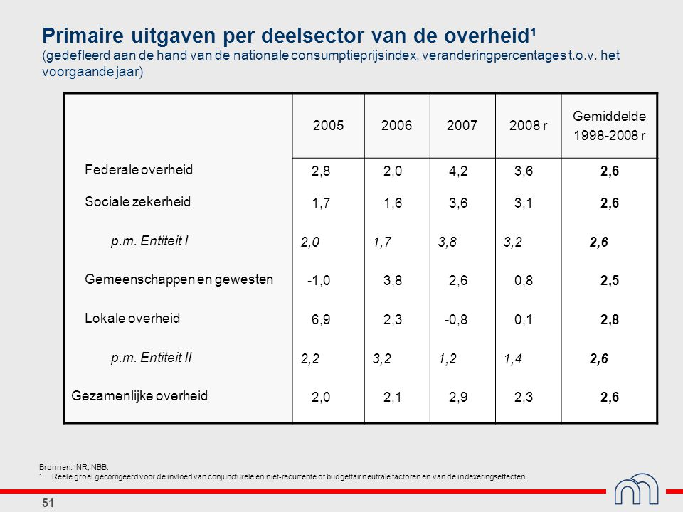 Primaire uitgaven per deelsector van de overheid¹ (gedefleerd aan de hand van de nationale consumptieprijsindex, veranderingpercentages t.o.v. het voorgaande jaar)