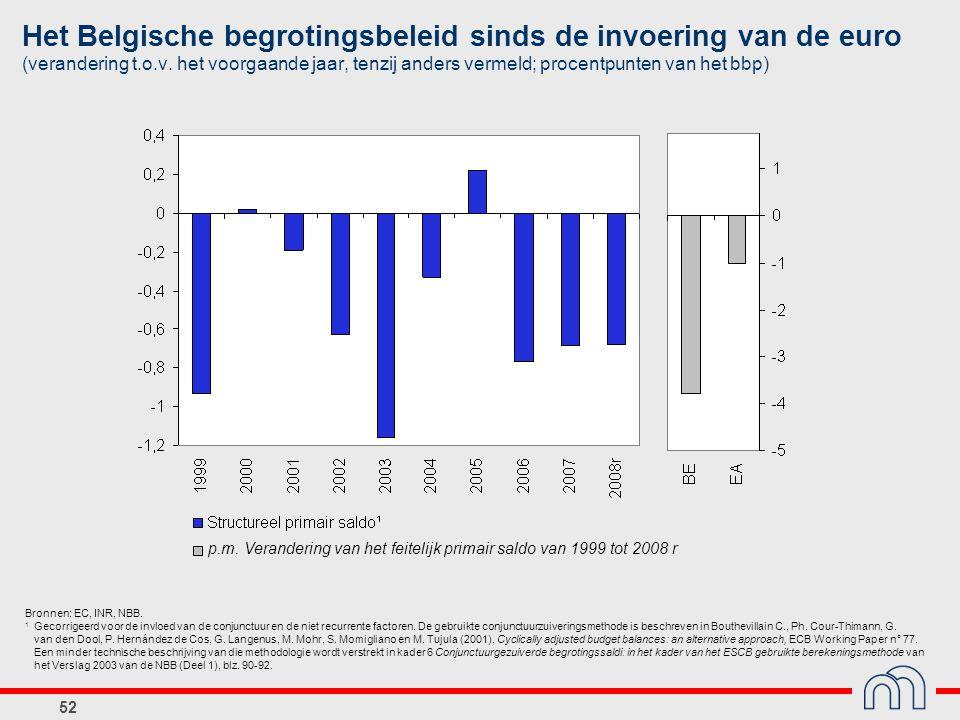 Het Belgische begrotingsbeleid sinds de invoering van de euro (verandering t.o.v. het voorgaande jaar, tenzij anders vermeld; procentpunten van het bbp)