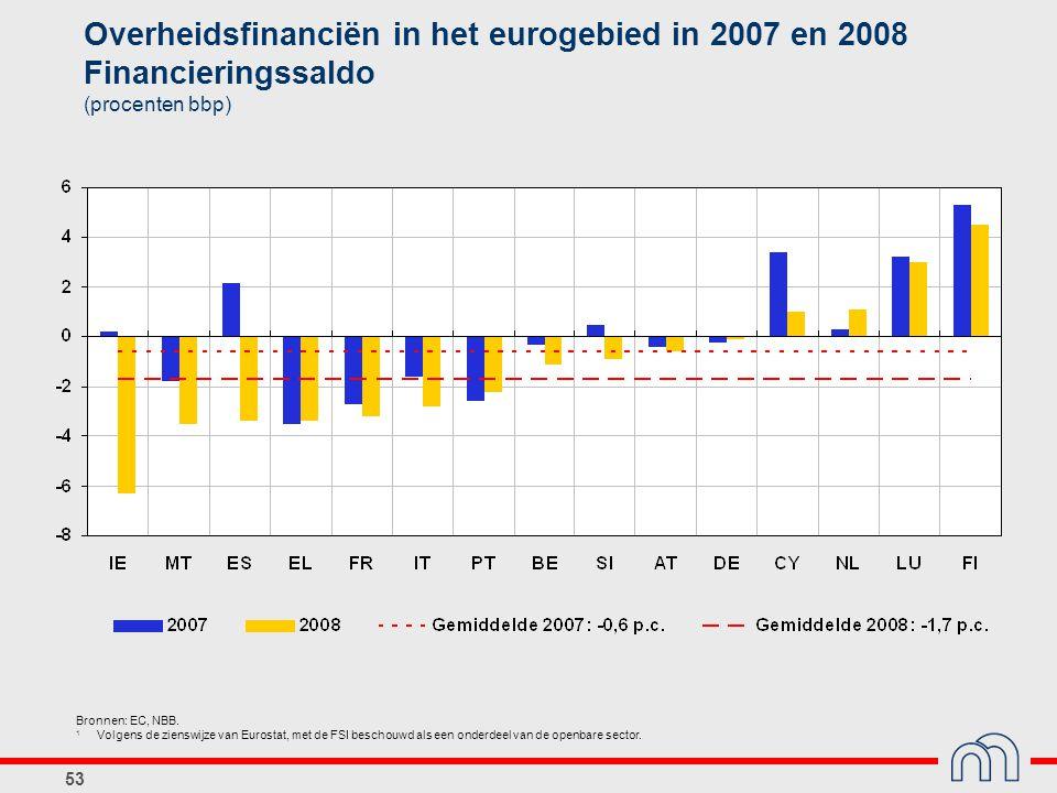 Overheidsfinanciën in het eurogebied in 2007 en 2008 Financieringssaldo (procenten bbp)