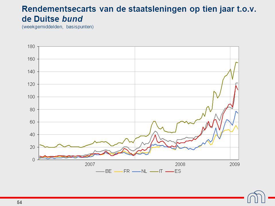 Rendementsecarts van de staatsleningen op tien jaar t. o. v