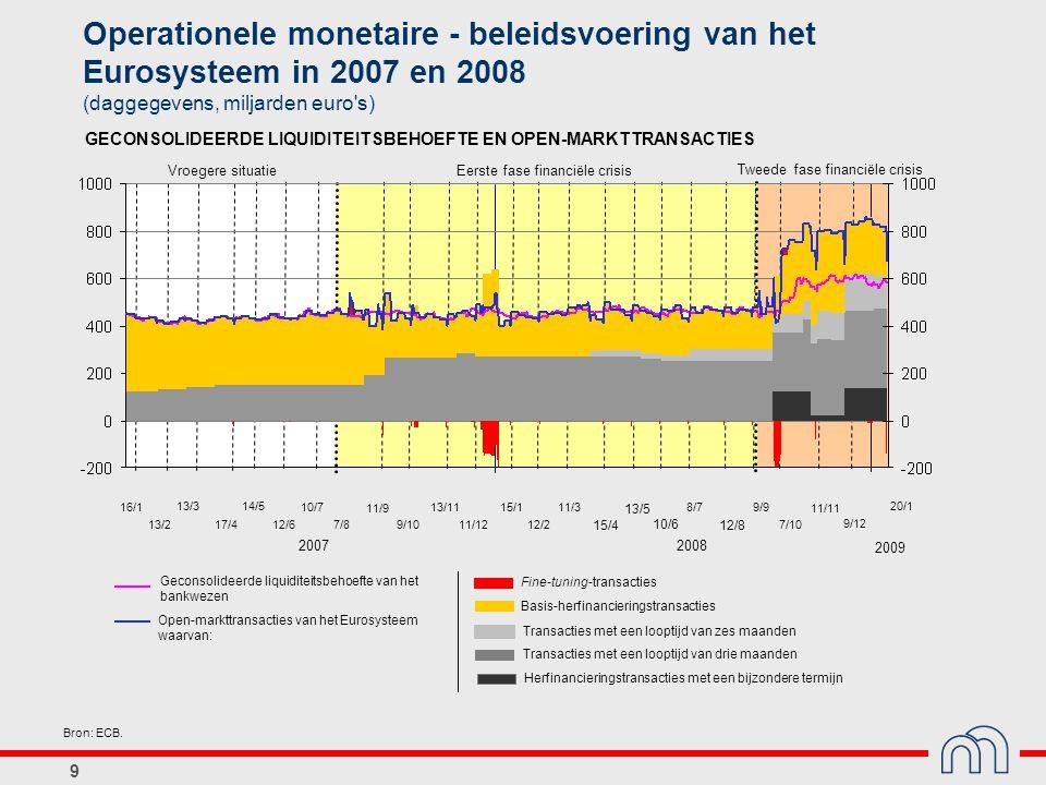 Operationele monetaire - beleidsvoering van het Eurosysteem in 2007 en 2008 (daggegevens, miljarden euro s)