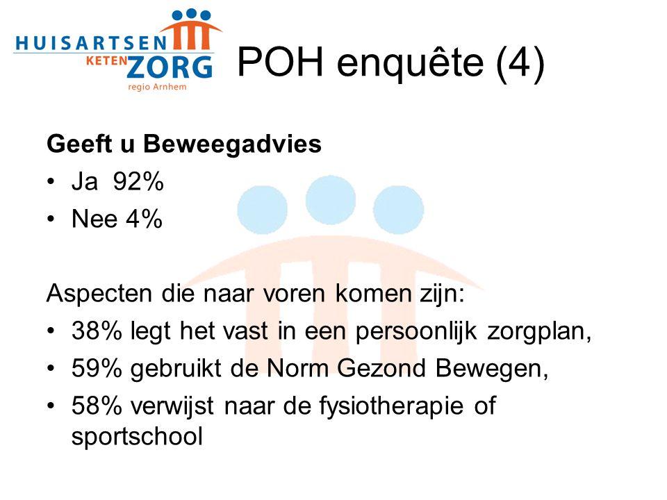 POH enquête (4) Geeft u Beweegadvies Ja 92% Nee 4%
