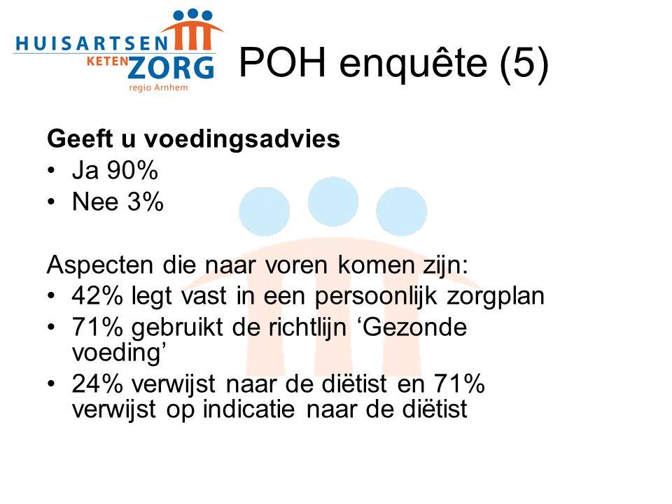 POH enquête (5) Geeft u voedingsadvies Ja 90% Nee 3%