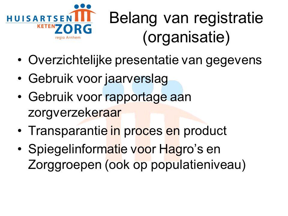 Belang van registratie (organisatie)