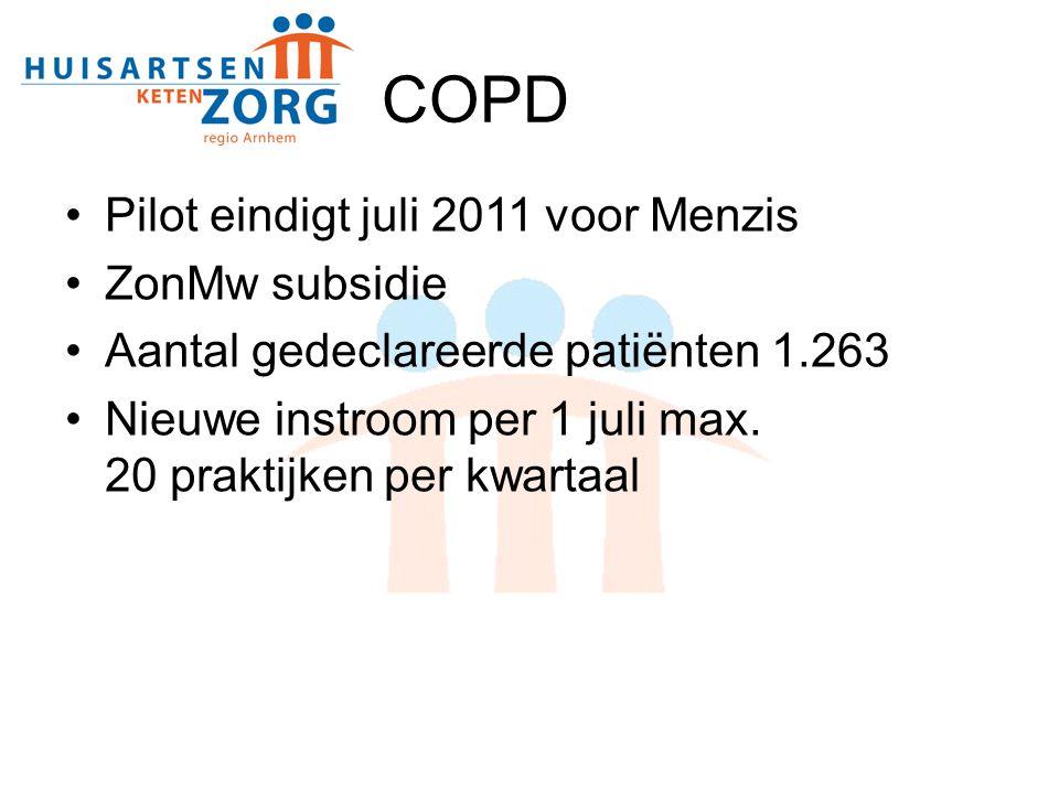 COPD Pilot eindigt juli 2011 voor Menzis ZonMw subsidie