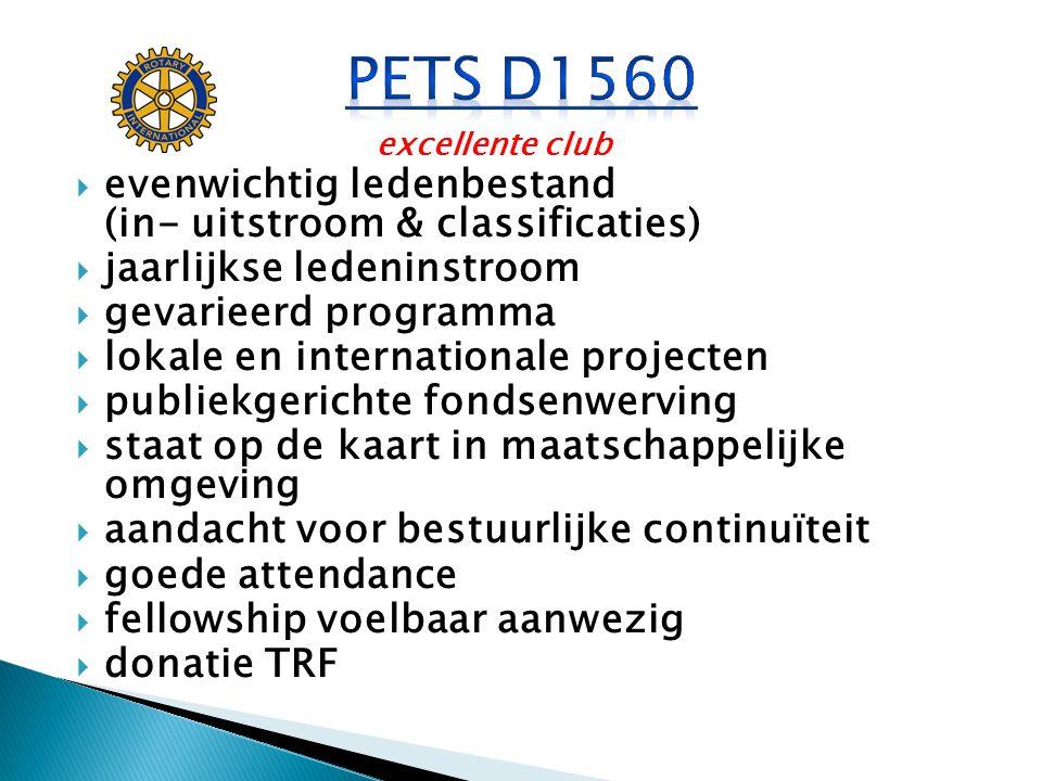 PETS D1560 evenwichtig ledenbestand (in- uitstroom & classificaties)