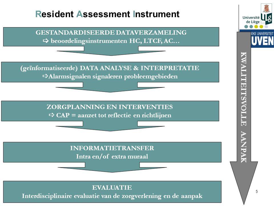 Resident Assessment Instrument