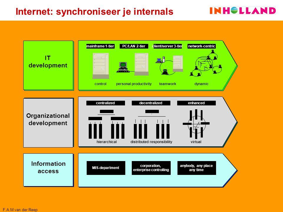 Internet: synchroniseer je internals