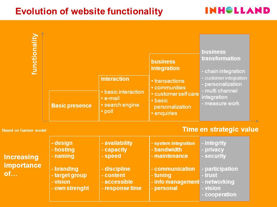 Evolution of website functionality