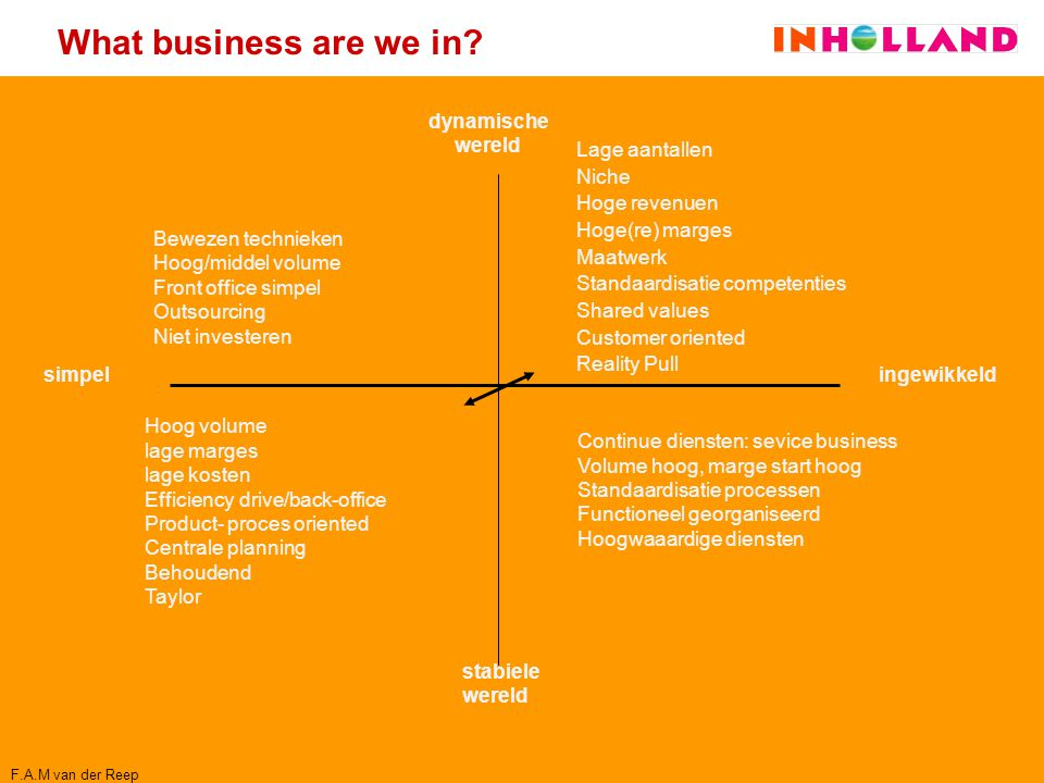 What business are we in dynamische wereld Lage aantallen Niche