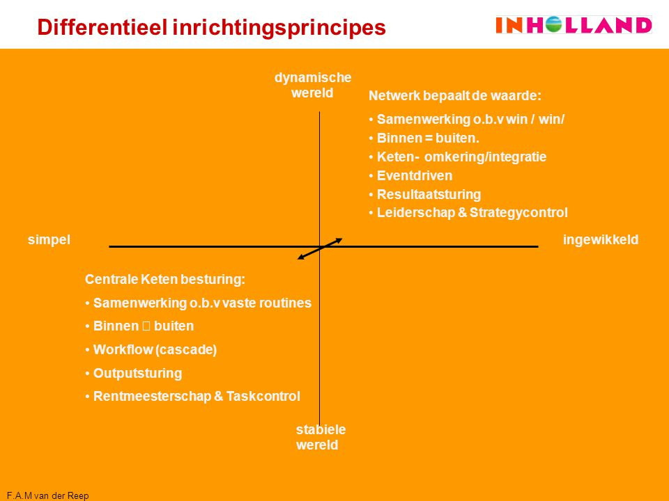 Differentieel inrichtingsprincipes