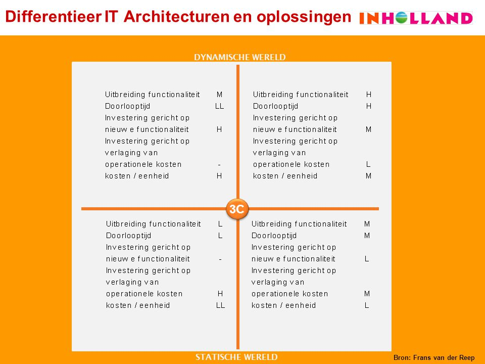 Differentieer IT Architecturen en oplossingen