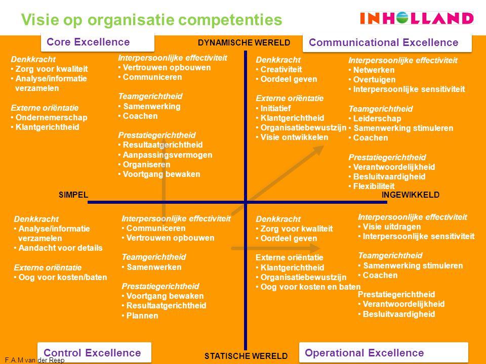 Visie op organisatie competenties
