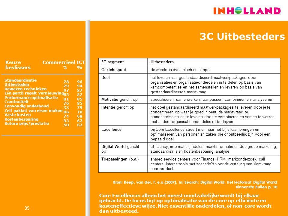 3C Uitbesteders Keuze beslissers Commercieel % ICT %