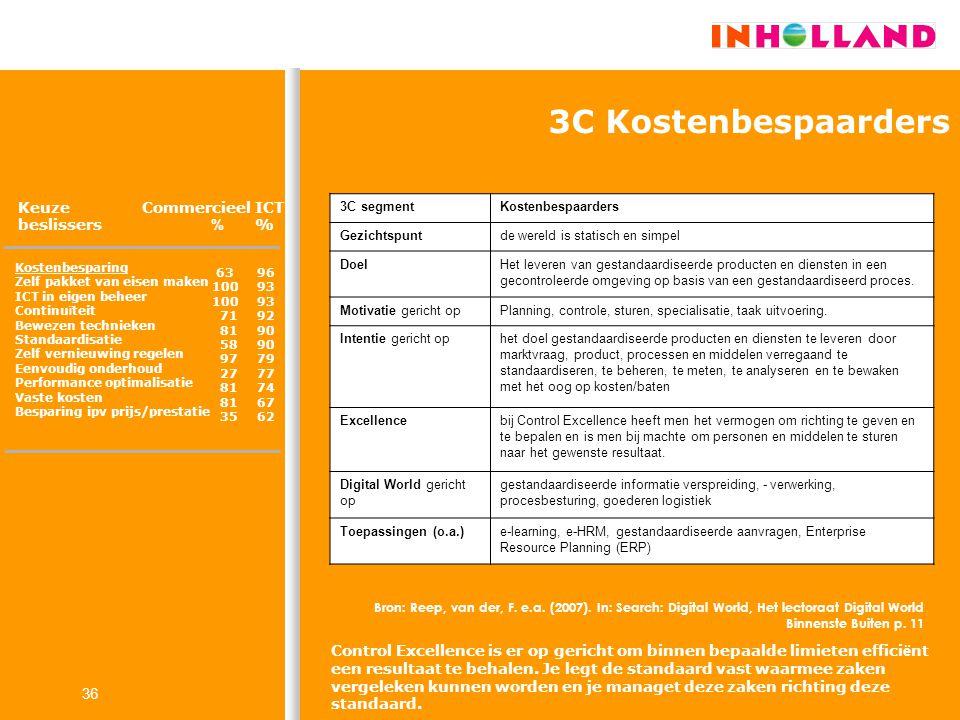 3C Kostenbespaarders Keuze beslissers Commercieel % ICT %