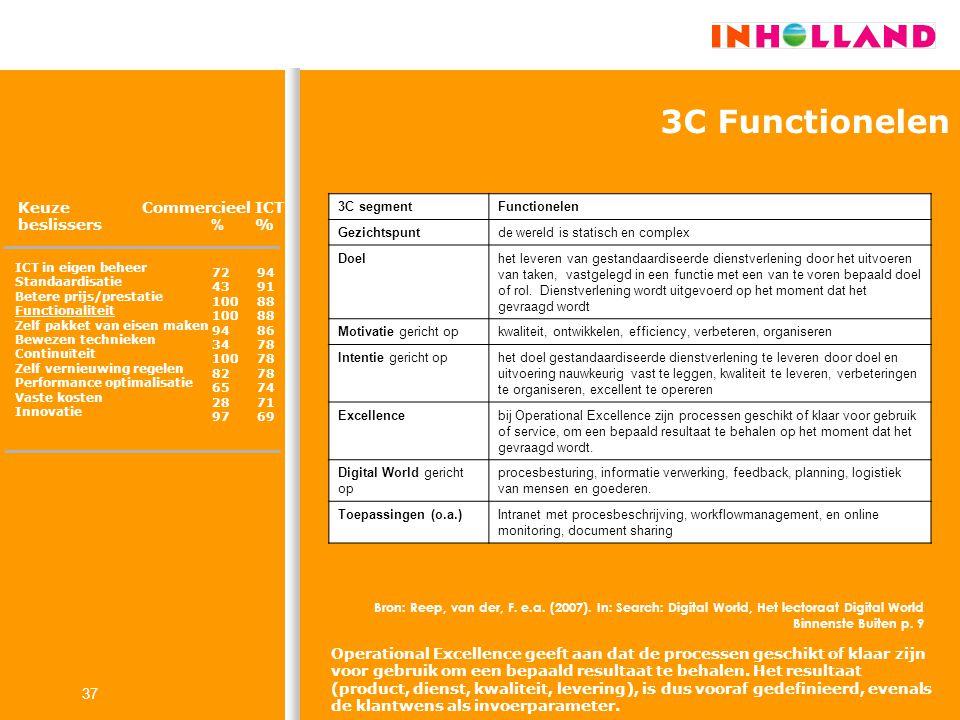 3C Functionelen Keuze beslissers Commercieel % ICT %