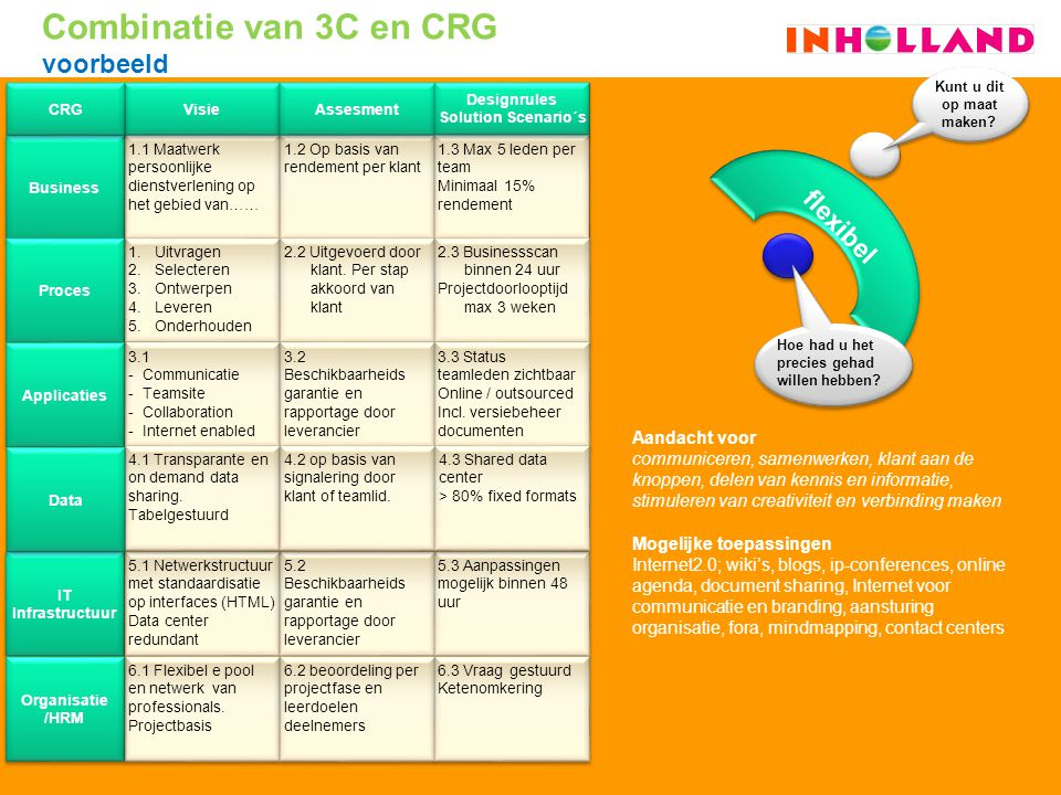 Combinatie van 3C en CRG voorbeeld