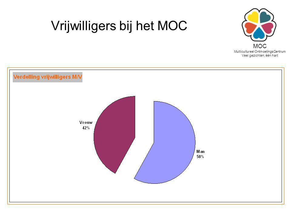Vrijwilligers bij het MOC