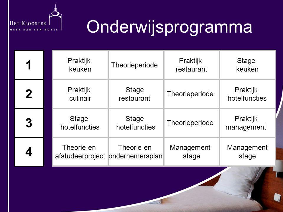 Onderwijsprogramma 1 2 3 4 Praktijk keuken Theorieperiode restaurant