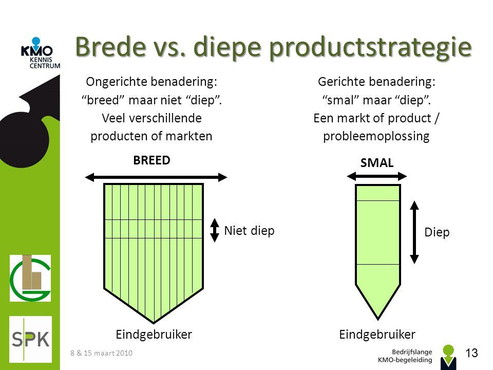 Brede vs. diepe productstrategie