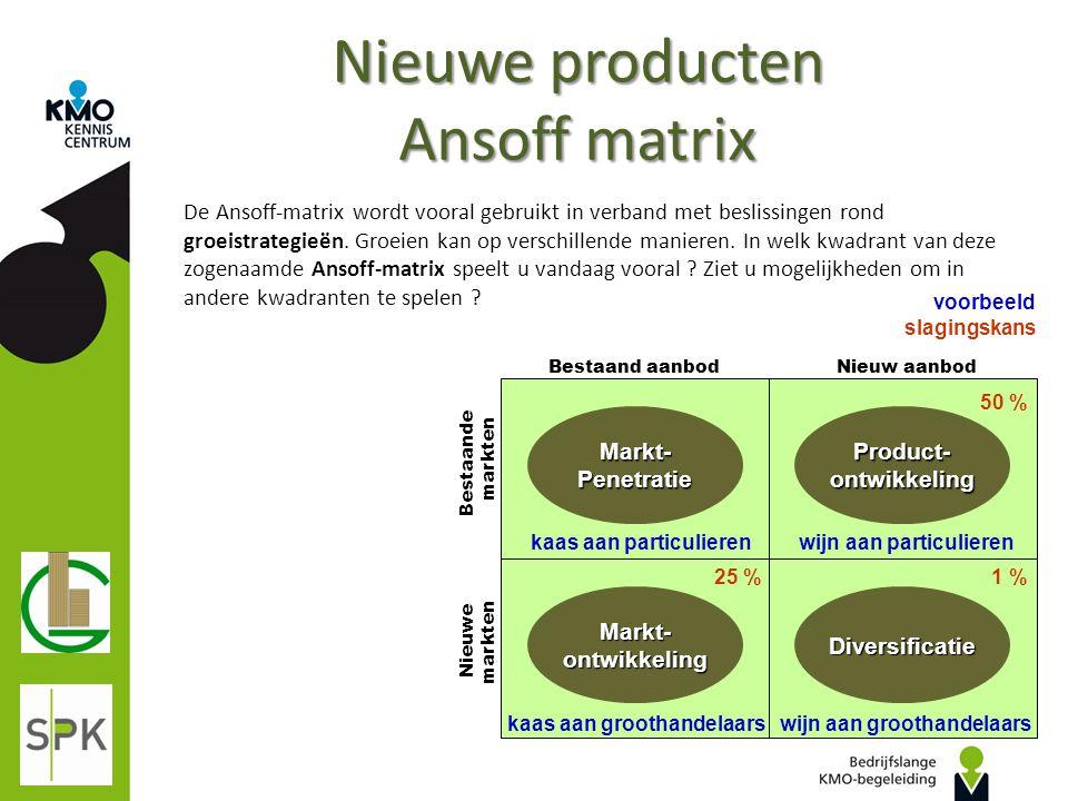 Nieuwe producten Ansoff matrix