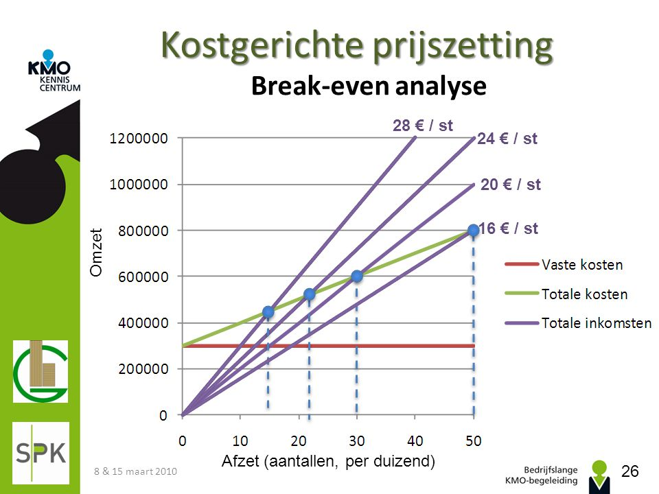Kostgerichte prijszetting Break-even analyse