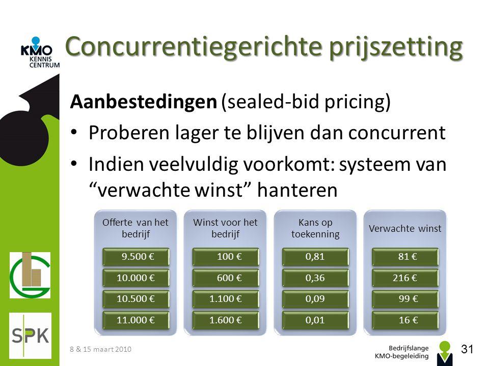 Concurrentiegerichte prijszetting