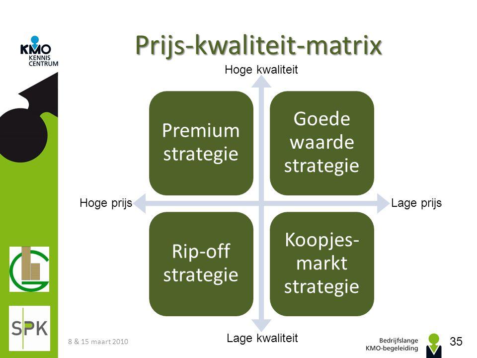 Prijs-kwaliteit-matrix