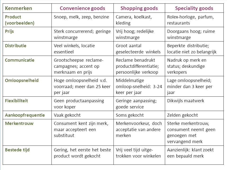 Convenience goods Shopping goods Speciality goods