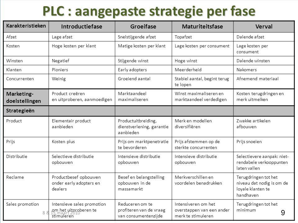 PLC : aangepaste strategie per fase