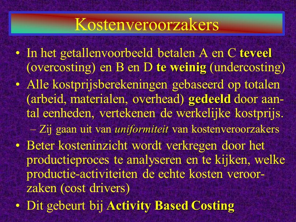 Kostenveroorzakers In het getallenvoorbeeld betalen A en C teveel (overcosting) en B en D te weinig (undercosting)