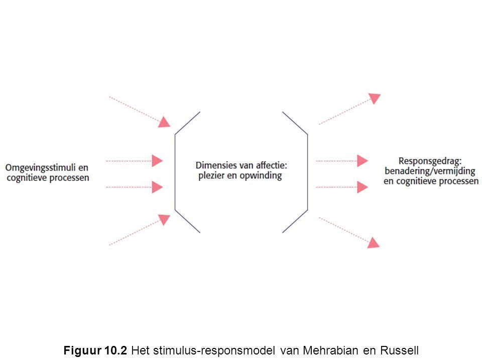 Figuur 10.2 Het stimulus-responsmodel van Mehrabian en Russell