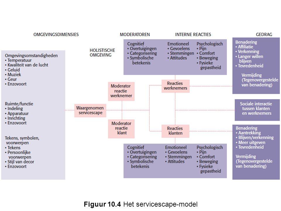 Figuur 10.4 Het servicescape-model