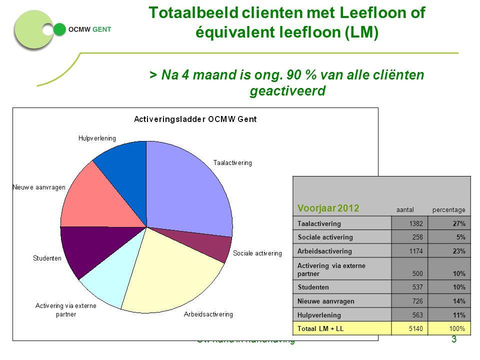 Totaalbeeld clienten met Leefloon of équivalent leefloon (LM) > Na 4 maand is ong. 90 % van alle cliënten geactiveerd