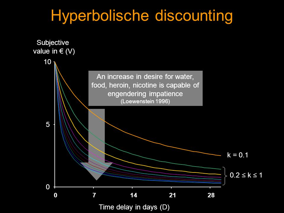 Hyperbolische discounting